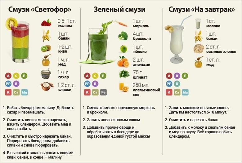 Рецепты коктейлей для миксера